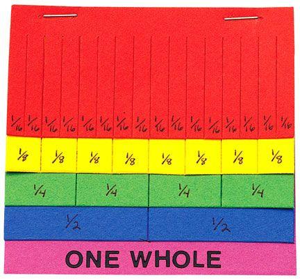 Use fraction fringe to teach equivalent fractions, comparing fractions, and ordering fractions.    Great website with games & worksheets:  http://resources4sped.pbworks.com/f/FractionFringe+game.pdf