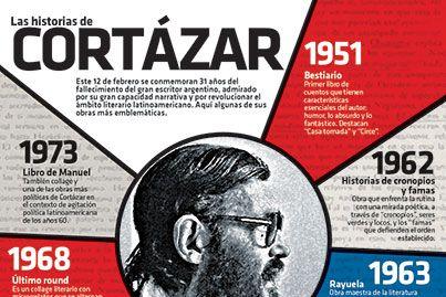 #Infografia Las historias de Julio Cortázar