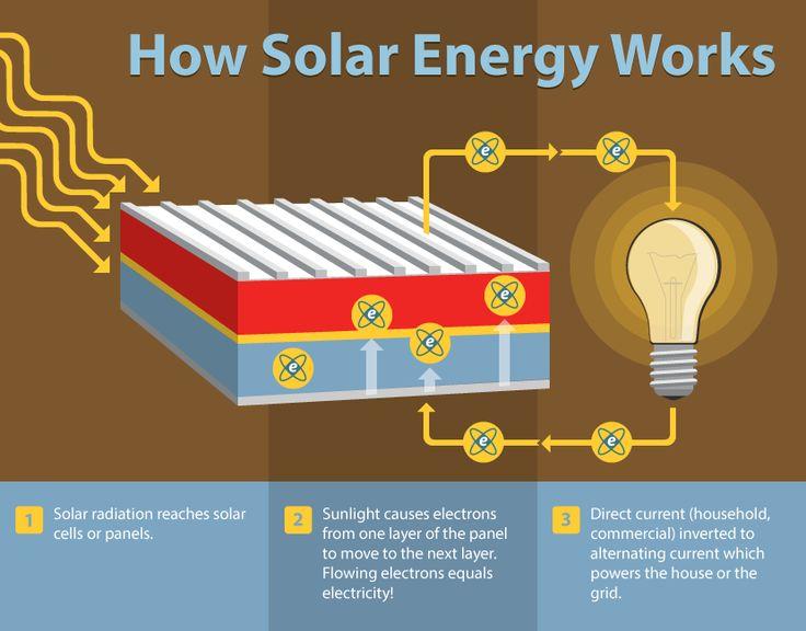 How Solar Energy Works