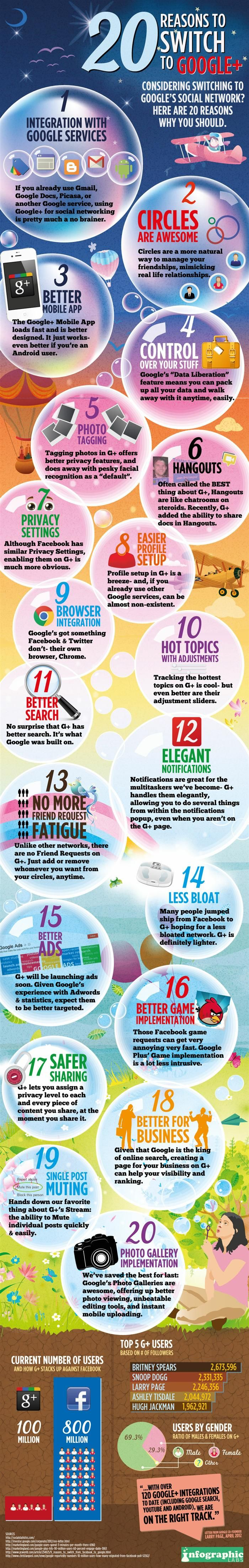 INFOGRAPHIC: 20 Reasons to Switch to Google+: Social Network, Fun Recipe, Social Media Marketing, Google, Switch, 20 Reasons, Blog, Infographic, Socialmedia