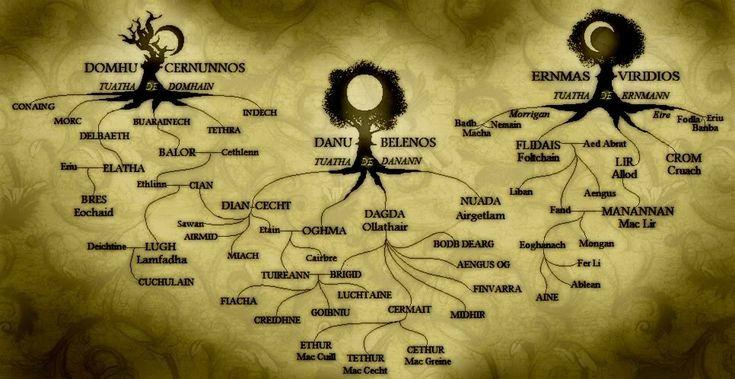Celtic Goddess & God Family Tree
