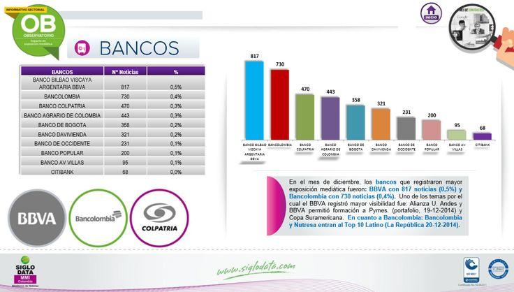 En el mes de diciembre,  los bancos que registraron mayor exposición mediática fueron : BBVA con 817 noticias (0,5%) y Bancolombia con 730 noticias (0,4%) .  Uno de los temas por el cual el BBVA registró mayor visibilidad fue: Alianza U  . Andes y BBVA permitió formación a Pymes . (Portafolio, 19-12-2014 ) y Copa Suramericana. Encuanto a  Bancolombia: Bancolombia y Nutresa entran al Top 10 Latino (La República 20-12-2014 ).