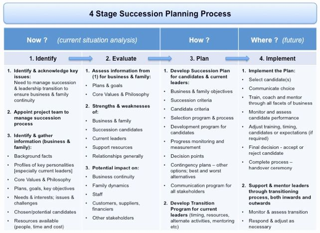 Succession Planning Template For Managers Luxury Succession Planning And Transiti Succession Planning Simple Business Plan Template Business Plan Template Free