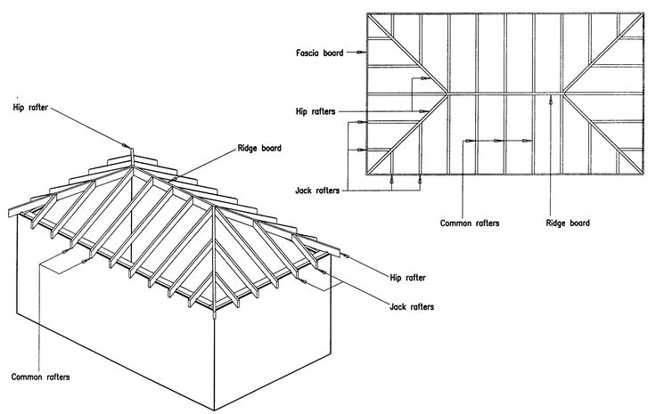 diagram of gable