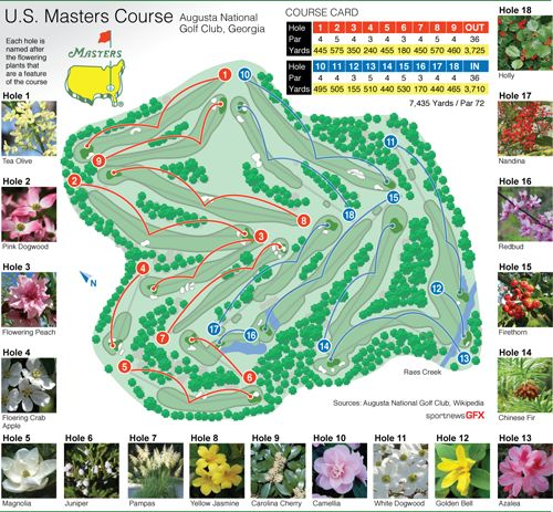GOLF-MASTERS - Augusta National Course diagram and card, with official logo and photos of the flowering plants that are a feature of the course. #golf #USmasters #PGA #masters #golfmajors #graphic Static vector EPS 20cm wide.