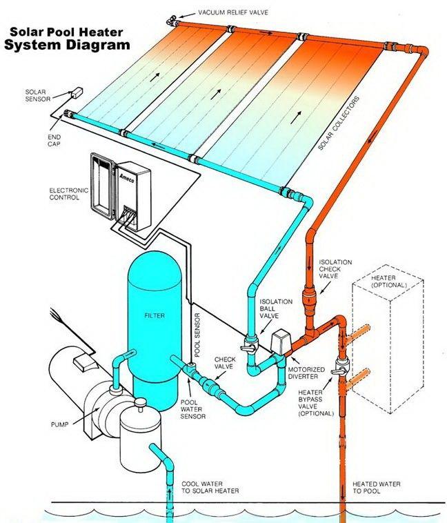 Pin De John Patis En Mechanical Designs Calentador Solar Para Alberca Calentador De Piscina Calentador Solar