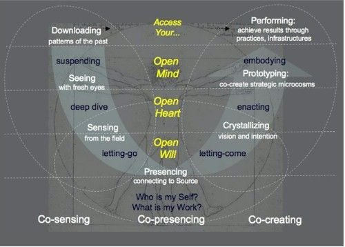 Theory U (also called Presencing): a change model