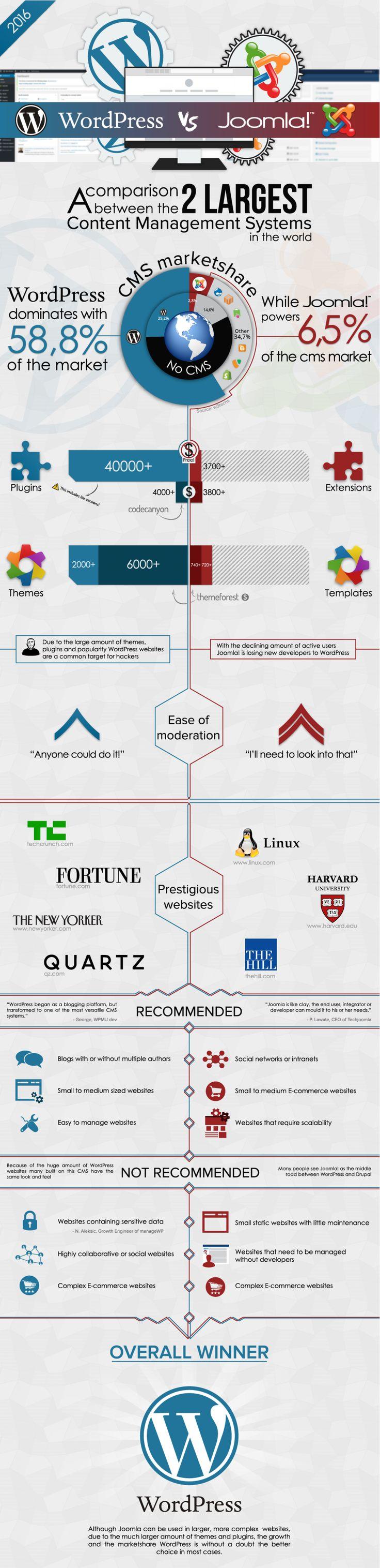 WordPress VS Joomla Infographic