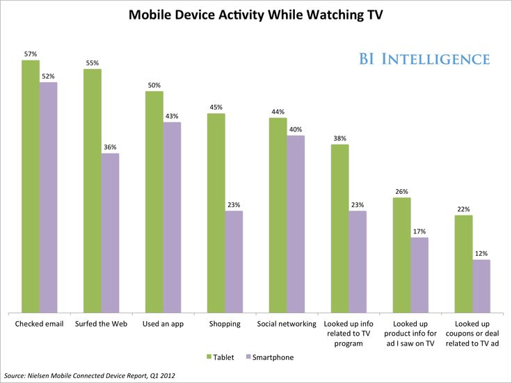 Mobile Device Activity While Watching TV | Nielsen Mobile Connected Device Report, Q1 2012