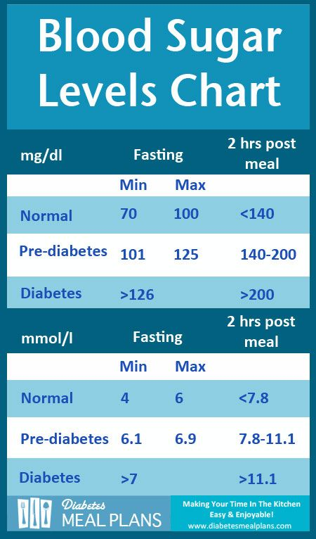 Diabetes Blood Sugar Levels Chart [Printable]                                                                                                                                                      More
