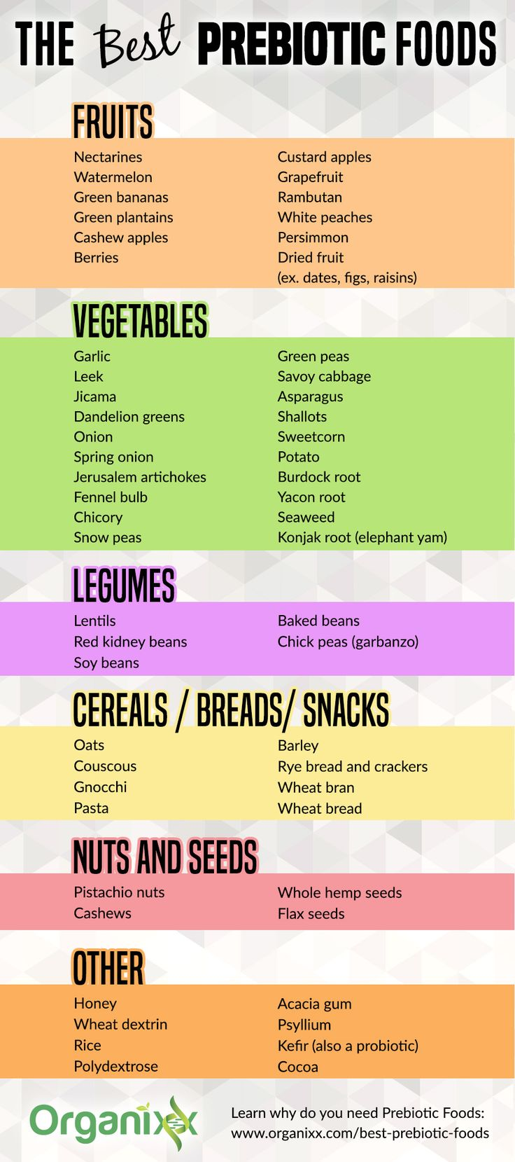 GUT HEALTH: Here's a list of the Best Prebiotic Foods. Ensuring your gut bacteria (your microbiota) are in balance is of the utmost importance to your overall health and wellbeing. This microbial system, teeming with trillions of organisms, comprises what is known as yourmicrobiome. Click on the list above to learn what prebiotics are and why you need them. | What are prebiotics | best prebiotic sources | prebiotic foods | probiotic foods | digestive health | healthy gut