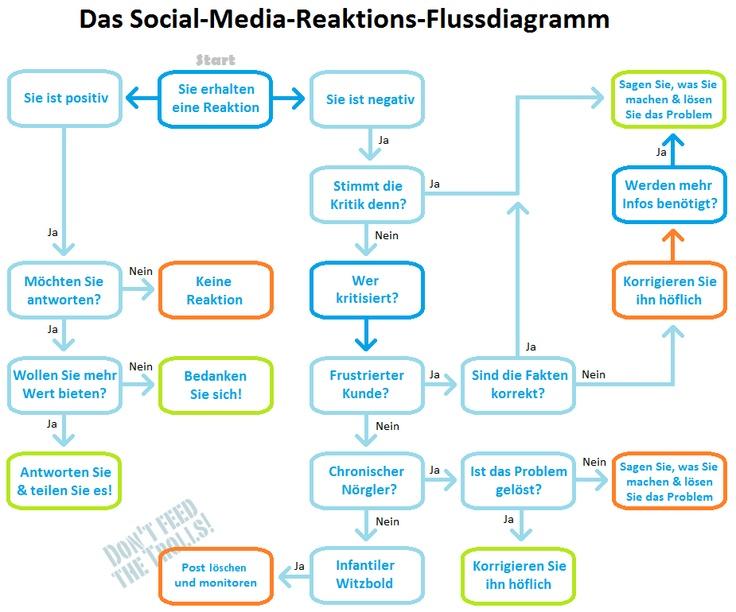 Nörgler, Motzer, Trolle: Wie uns negative Kommentare beeinflussenMedia Krisenmanag, Media Reaktions Flussdiagramm, Social Mediia, Flussdiagramm Social, Repeatedly, Der Geliebten, Das Social, Social Media Reaktionsdiagramm, Medium