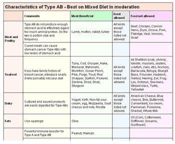 Blood Type Diet - Type AB - DrLam® - Body. Mind. Nutrition ...