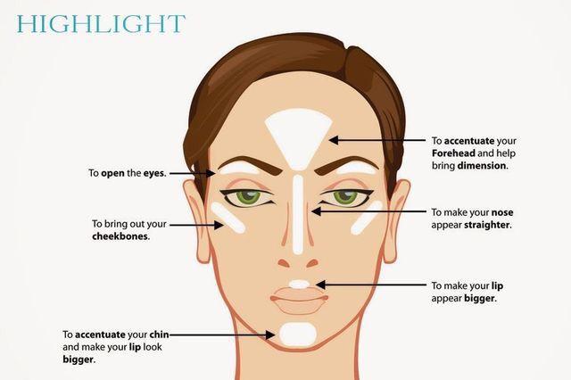 Y consiste en utilizar iluminador en los puntos altos de nuestro rostro (pómulos, barbilla, debajo de la ceja, en el tabique de la nariz, arriba de los labios)