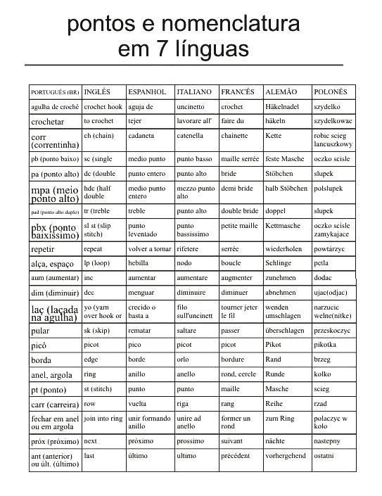 Puntos y equivalencias crochet en 7 idiomas. Patrones de Crochet