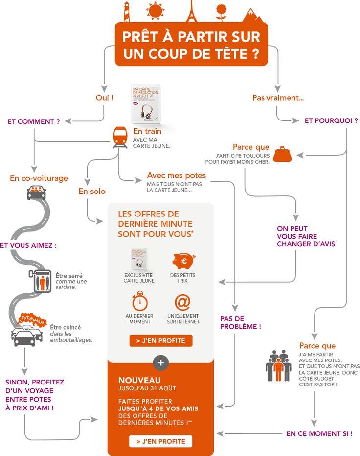 Les offres de dernières minutes - carte Jeune <3 SNCF