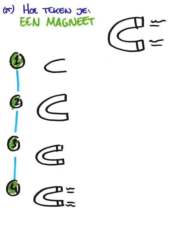 Hoe teken je... een magneet? www.debetekenaar.nl/cursus