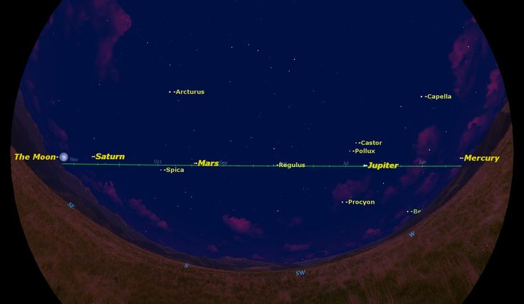On May 14, 2014, just after sunset, nearly all of the naked-eye planets and the moon will be visible, strung out across the southern sky. From west to east, these are Mercury, Jupiter, Mars, Saturn, and the moon.