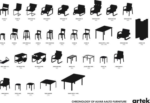 Chronology of Alvar Aalto furniture via Artek