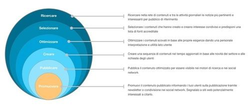 Il #Content e #CurationMarketing per il #Turismo « # REload Strategy!