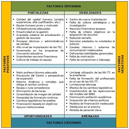 EL ANÁLISIS DAFO Y SU APLICACIÓN EN EDUCACIÓN | Educadictos