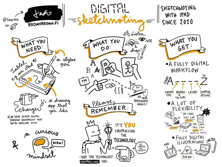 I took part in the World Sketchnoting day and did a summary on digital sketchnoting.