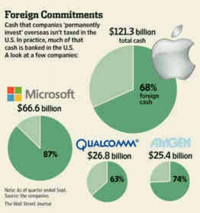 1-23-13 Foreign subsidiaries keep cash in US banks, US Treasuries and US $s