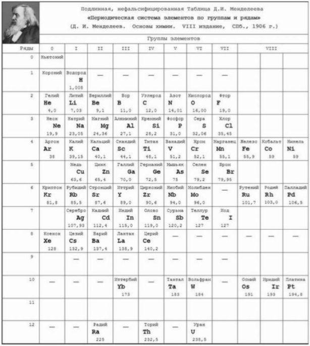 Mendeleev periodic table formulation, 1904