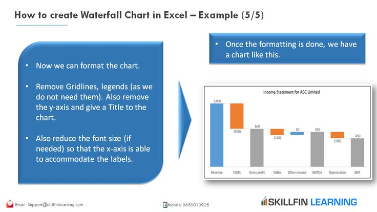 How To Create Waterfall Chart In Excel Example 5 5 In 2020 Chart Data Analyst How To Remove