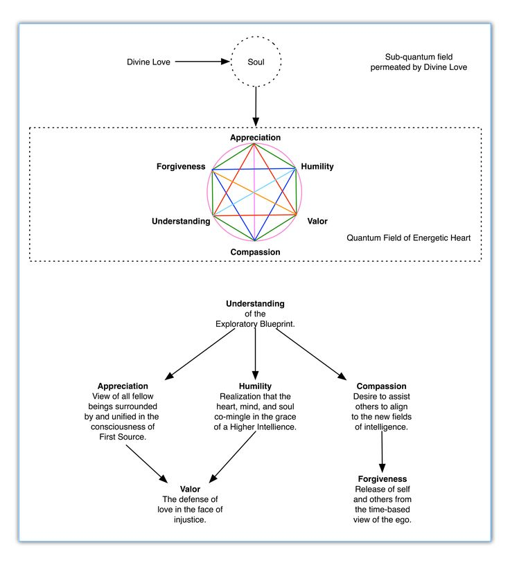 This diagram was inspired by the Six Heart Virtues that James developed for his various e-book publications. John Berges produced the diagram.