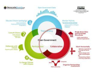 open government, open innovation & wicked problems