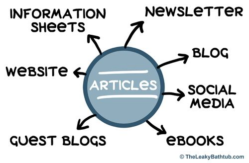 Why article writing is the reluctant marketer's best friend...