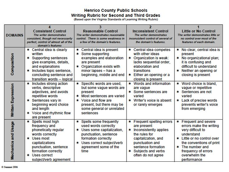 third grade writing rubric Grade 3 writing rubric first _____ last _____ updated february 2013 add the three scores together to get a raw score divide the sum (raw score.
