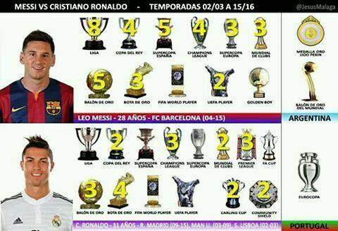 Títulos colectivos e individuales de Messi y Cristiano Ronaldo.