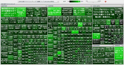 日本の主要クラウドファンディング 支援額 マップ | visualizing.info