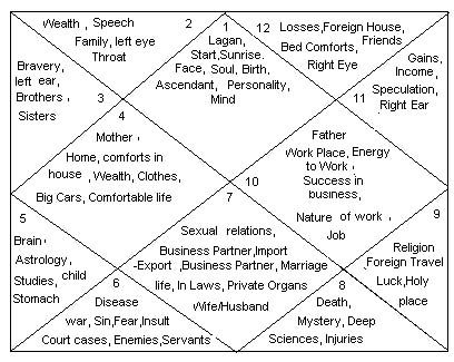 The 12 houses of vedic astrology and their significance.