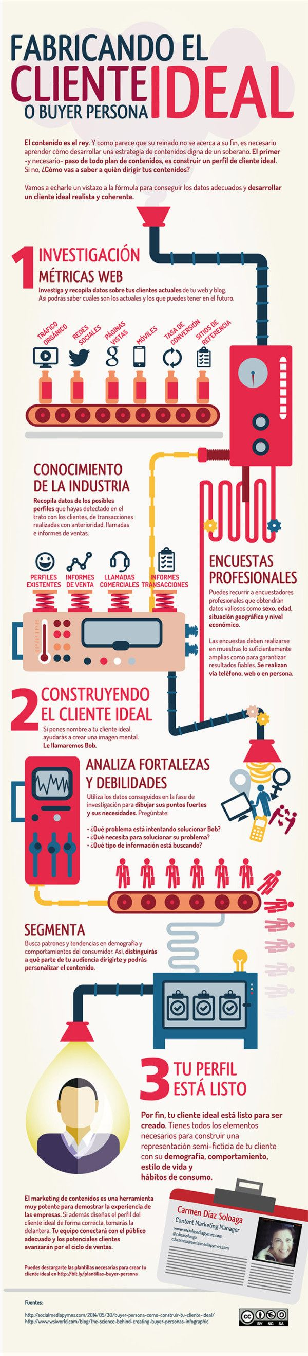 Construyendo el cliente ideal #infografia #infographic #marketing