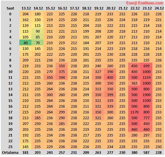 elektrik-fiyatlari-rekor-aralik-2016-gaz-krizi