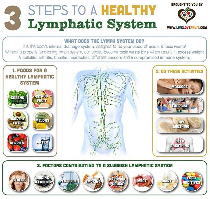 Lymphatic System Cleanse Happy Healthy Fit Pinterest