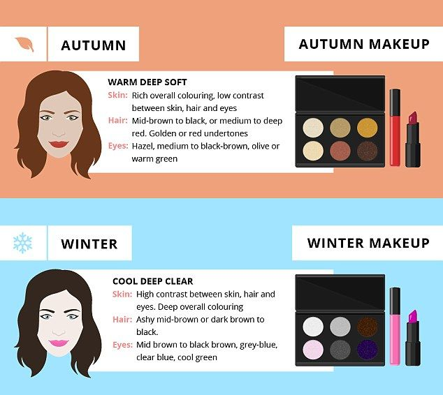 With rich skin and mid-brown to black hair and hazel, olive or warm green eyes, you are an autumn tone so opt for  brown eyes and bold red lips. If you're winter -with ashy mid-brown or black locks, grey-blue or cool green eyes - smokey eyes and bubblegum pink lips are perfect for you