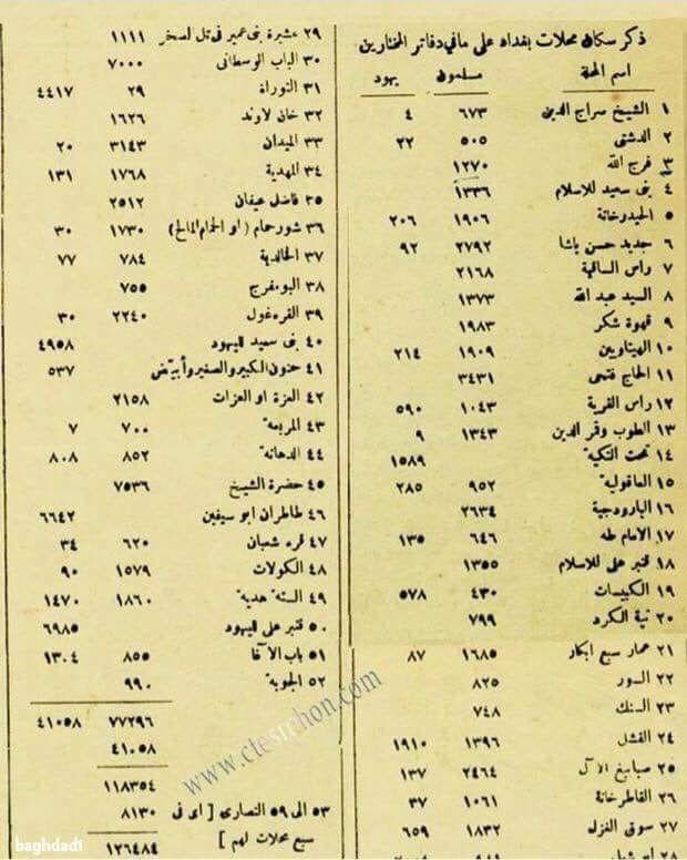 نفوس بغداد الرصافة سنة ١٩١٨ في وقتها نشرت جريدة العرب للكرملي بيان النفوس حسب سجلات مختاروا المحلات في بغداد الرصافة وكان عدد Baghdad Iraq History