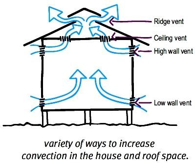 what is cross ventilation in homes