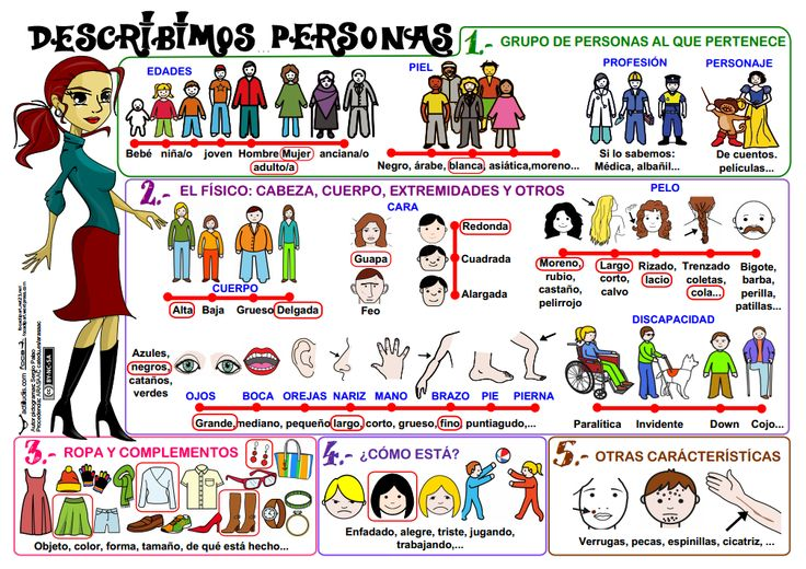 Mural para describir personas. http://www.actiludis.com/wp-content/uploads/2013/05/Descripci%C3%B3n-de-Personas.pdf