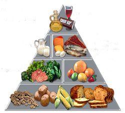 Жизнь с диабетом: пищевая пирамида / Здоровье / Блоги Миллион Меню