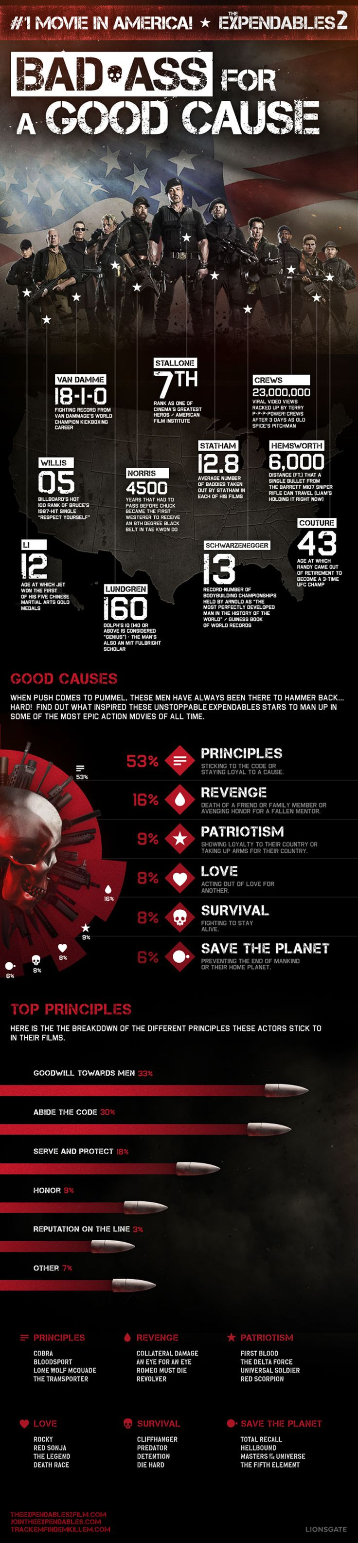 Chuck Norris was a Tae Kwon Do master?! The #Expendables2 Infographic; Test your knowledge & buy tix at #Fandango.com!