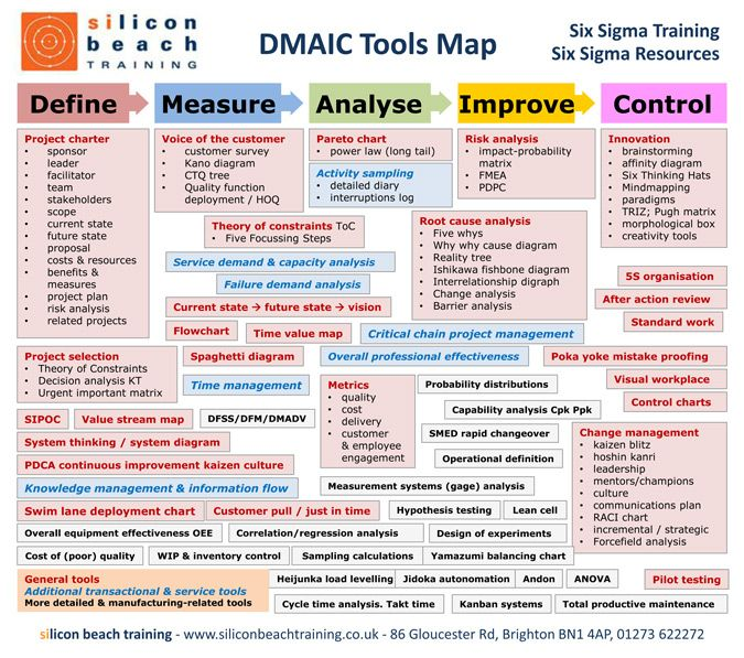 Complex, awkward, possibly confusing. This is not a lovely graphic, but boy does it cram a lot of good stuff into a small space. Problem solving is a crucial project management skill, and DMAIC is one of the best tools/toolsets.