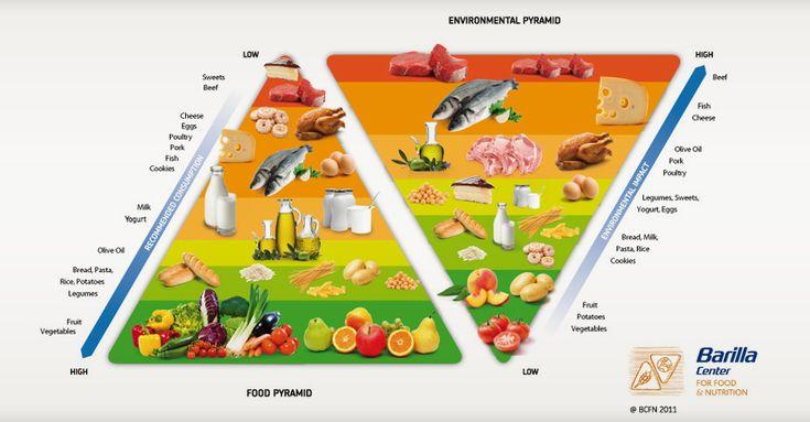 Alpro Health Professionals - Goed voor de planeet