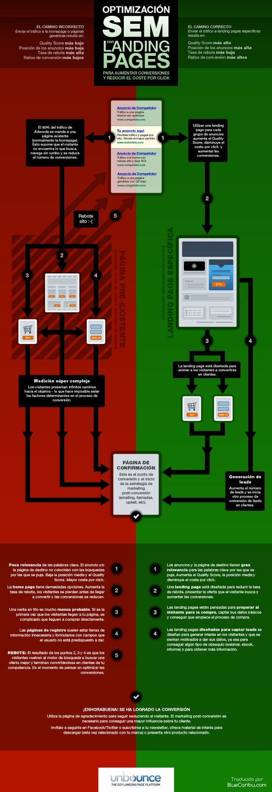 Optimización SEM con landing pages « Infografías de Marketing