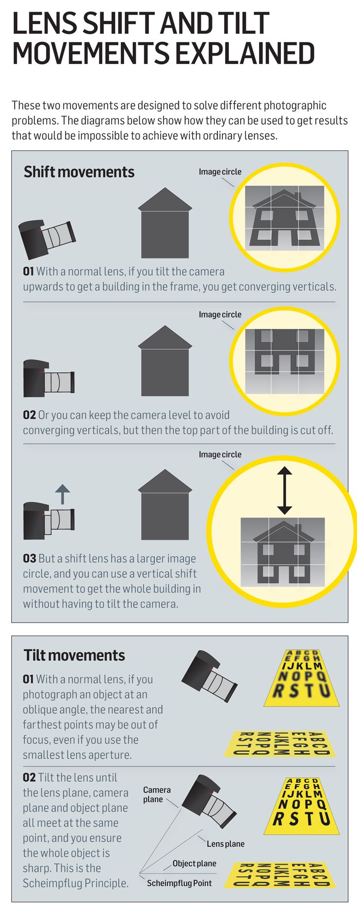 How your tilt-shift lens can solve the most annoying photography mistakes: free photography cheat sheet