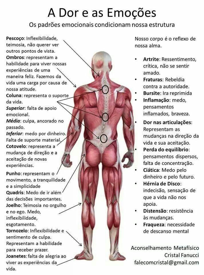 Linguagem do corpo